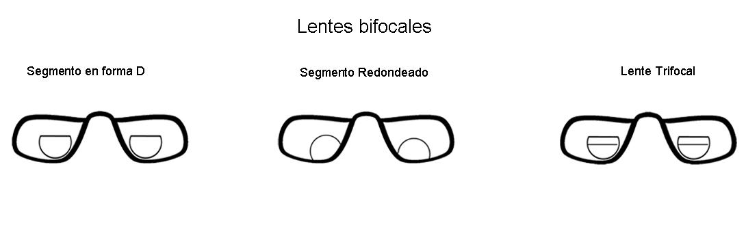 Tipos de lentes con graduación, bifocales