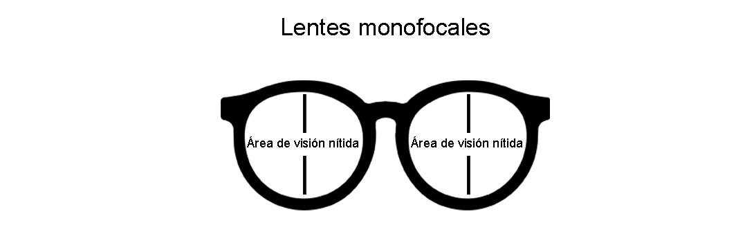 Tipos de lentes con graduación, monofocales